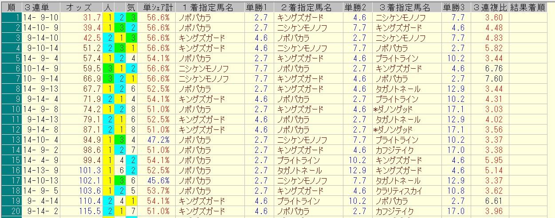 プロキオンステークス 2016 前日オッズ 三連単人気順