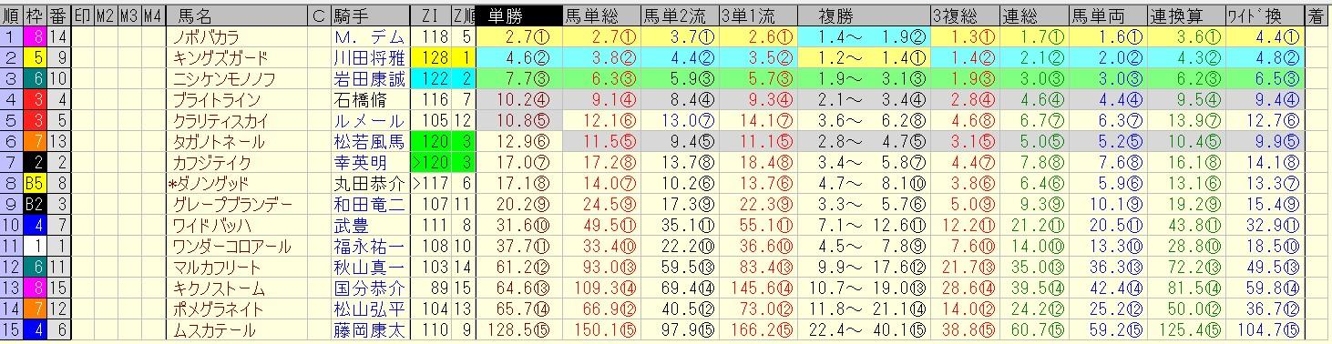 プロキオンステークス 2016 前日オッズ 合成オッズ(単勝人気順)