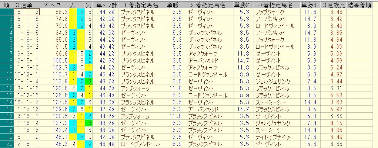ラジオNIKKEI賞 2016 前日オッズ 三連単人気順