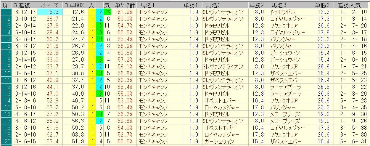 函館2歳ステークス 2016 前日オッズ 三連複人気順