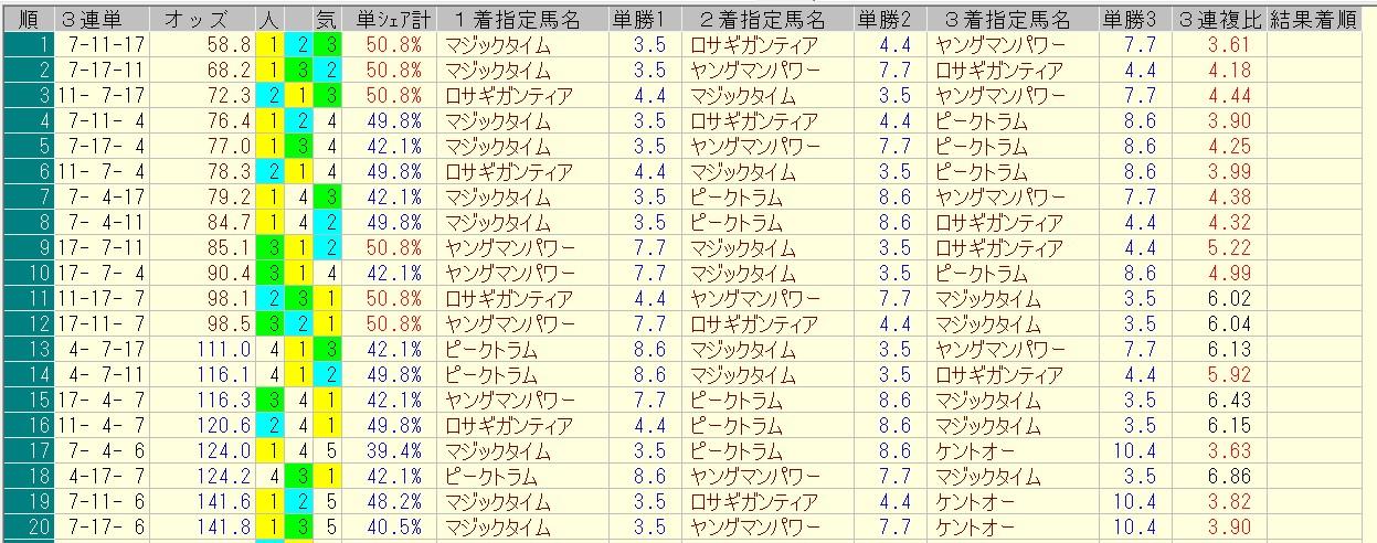 関屋記念 2016 前日オッズ 三連単人気順