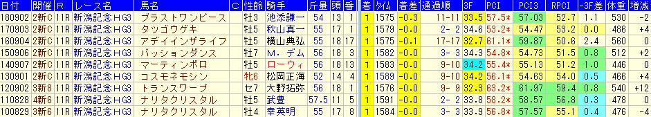 新潟記念2019で注目したい穴馬データ!