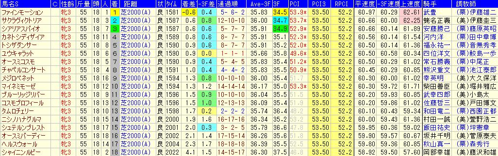 秋華賞2019 注目データ