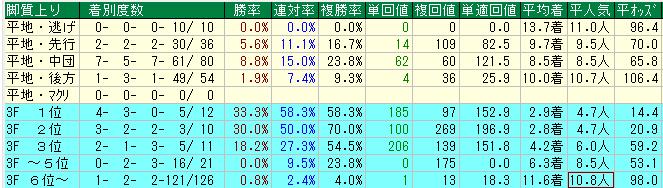 阪神JF2019の注目データ