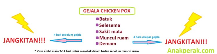 simptom chicken pox