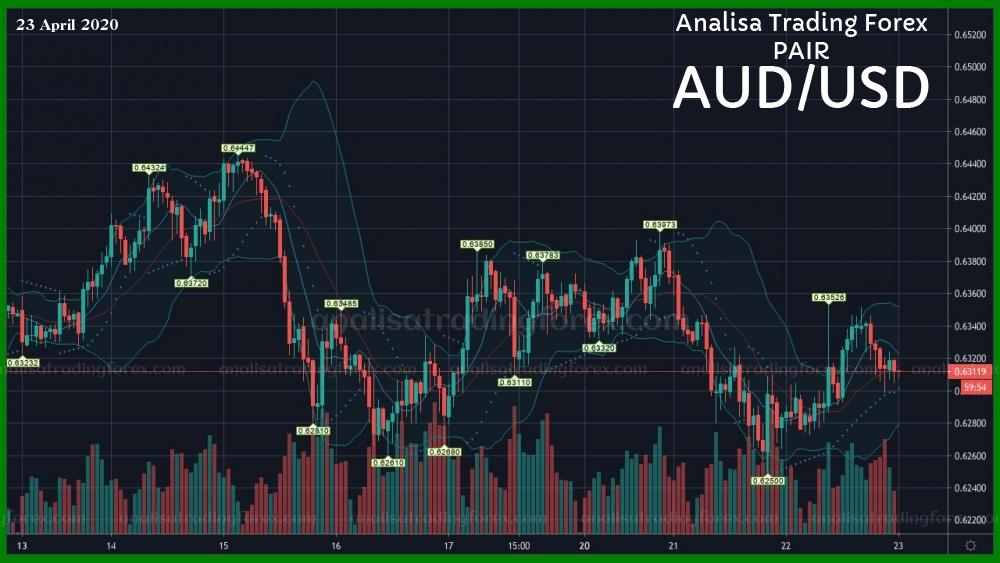 Analisa Forex AUDUSD Hari Ini 23 April 2020 - AnalisaTradingForex.com