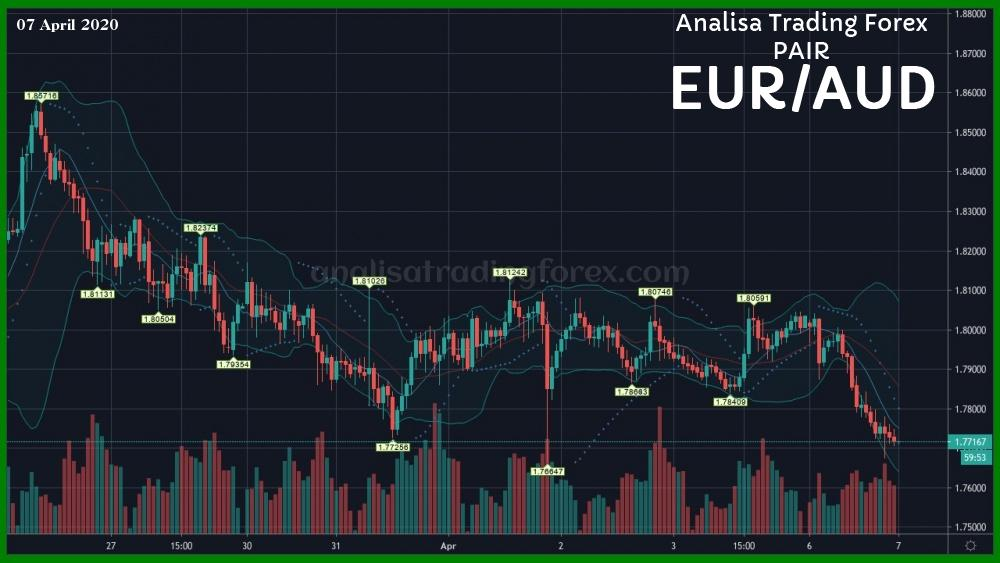 Data Analisa Forex EURAUD Hari Ini 07 April 2020 - AnalisaTradingForex.com