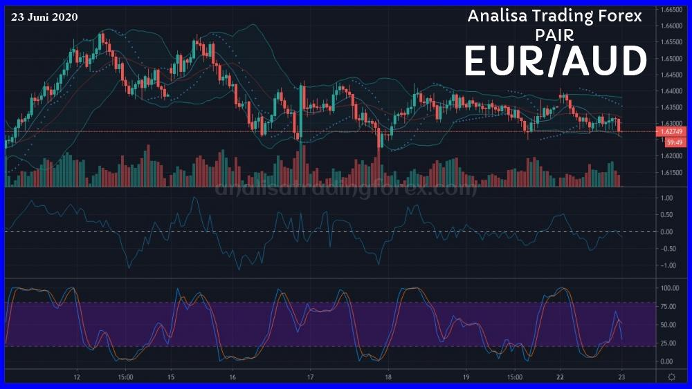 Analisa Simple EURAUD (Teknikal) 23 Juni 2020 - AnalisaTradingForex.com