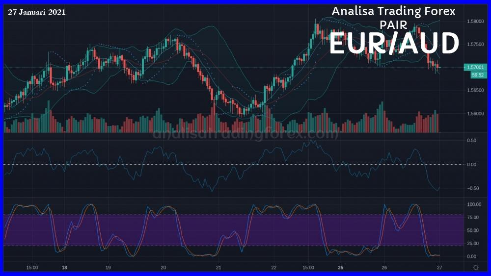 Analisa Simple EURAUD Hari Ini 27 Januari 2021 - AnalisaTradingForex.com