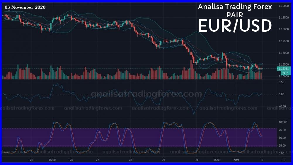 Data Analisa Forex EURUSD Hari Ini 03 November 2020 - AnalisaTradingForex.com