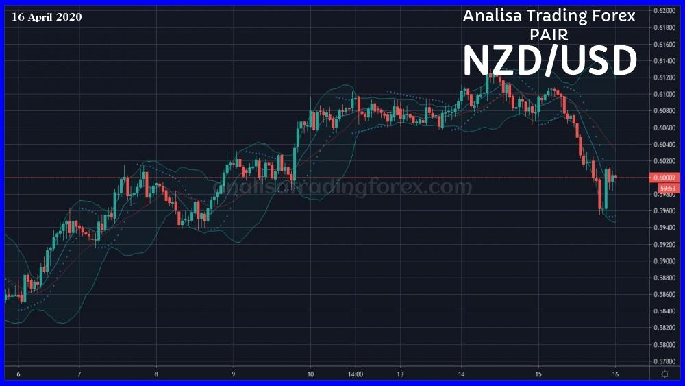 Analisa Forex NZDUSD Hari Ini 16 April 2020 - AnalisaTradingForex.com