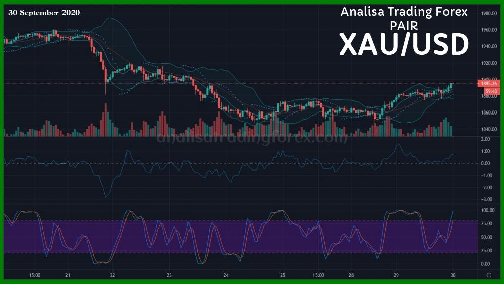 Analisa Simple XAUUSD (Teknikal) 30 September 2020 - AnalisaTradingForex.com