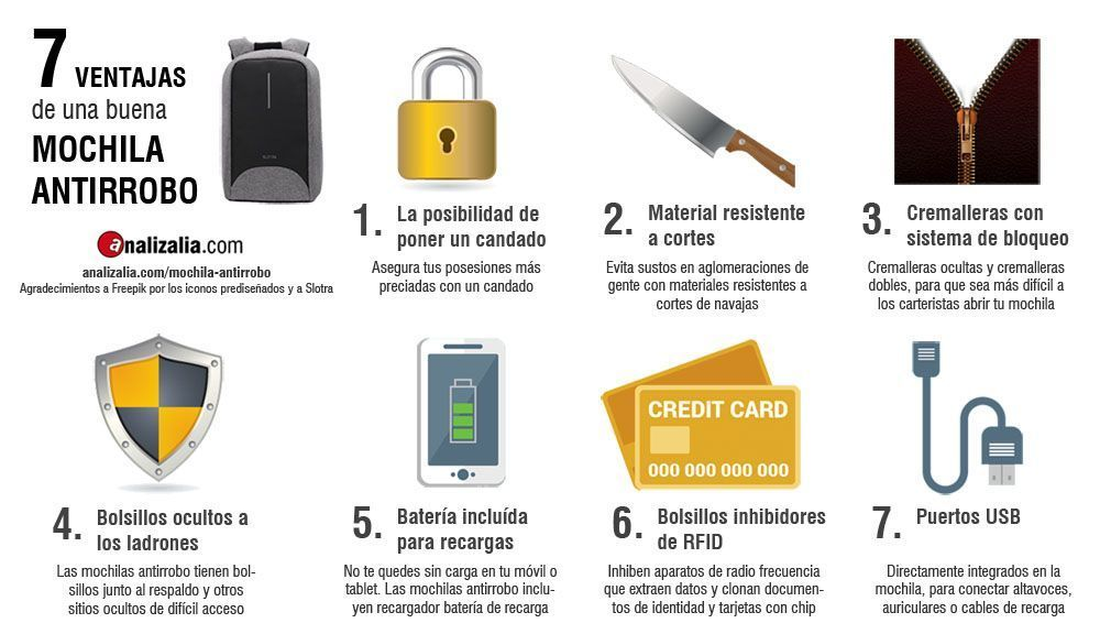 Mochila Antirrobo - Comprar - Amazon