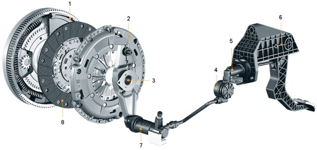 Clutch-components-with-actuation-system Kavrama Tipleri Nelerdir ve Nasıl Çalışırlar