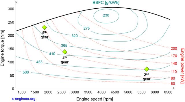 The-effect-of-gear-ratios-on-BSFC Fren Özgül Yakıt Tüketimi