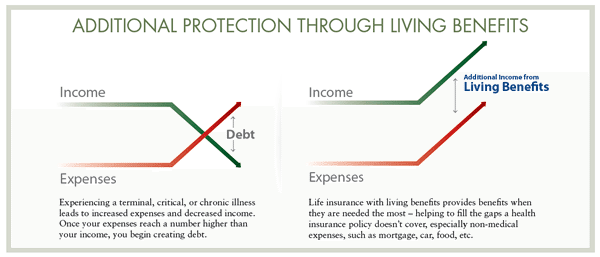 Additional Protection Through Living Benefits Chart
