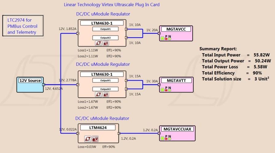 Xilinx Tested Power Solution For The Virtex UltraScale