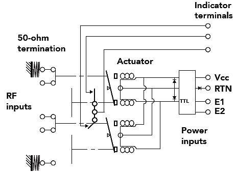 Basics of RF Switches