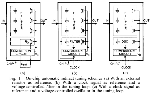 on-chip automatic indirect tuning schemes