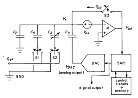 block diagram of the capacitance difference readout circuit