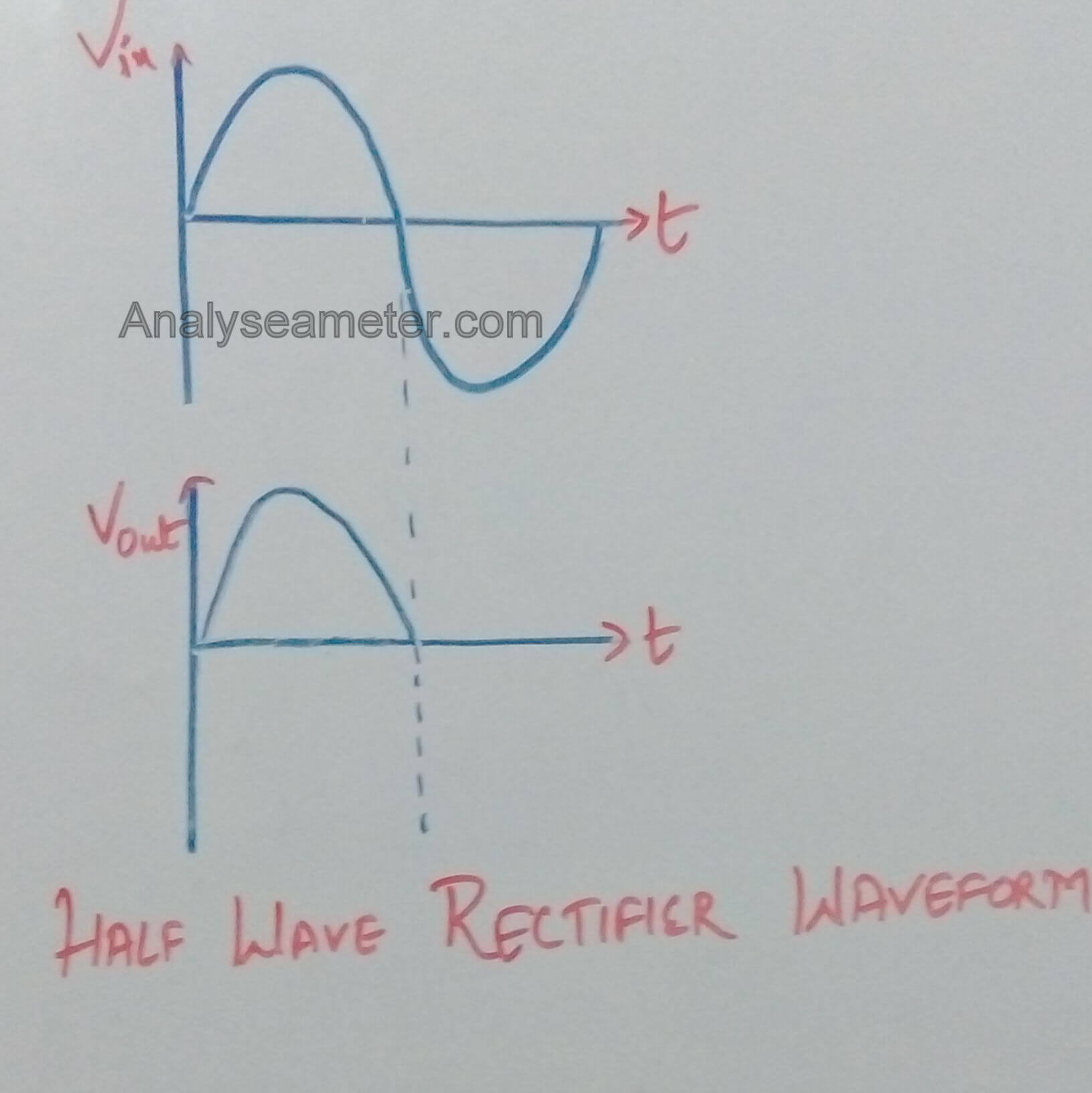 Halfwave Rectification To Supply Dc Current
