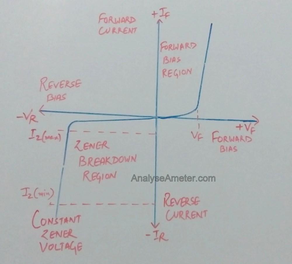 medium resolution of vi characteristics of zener diode