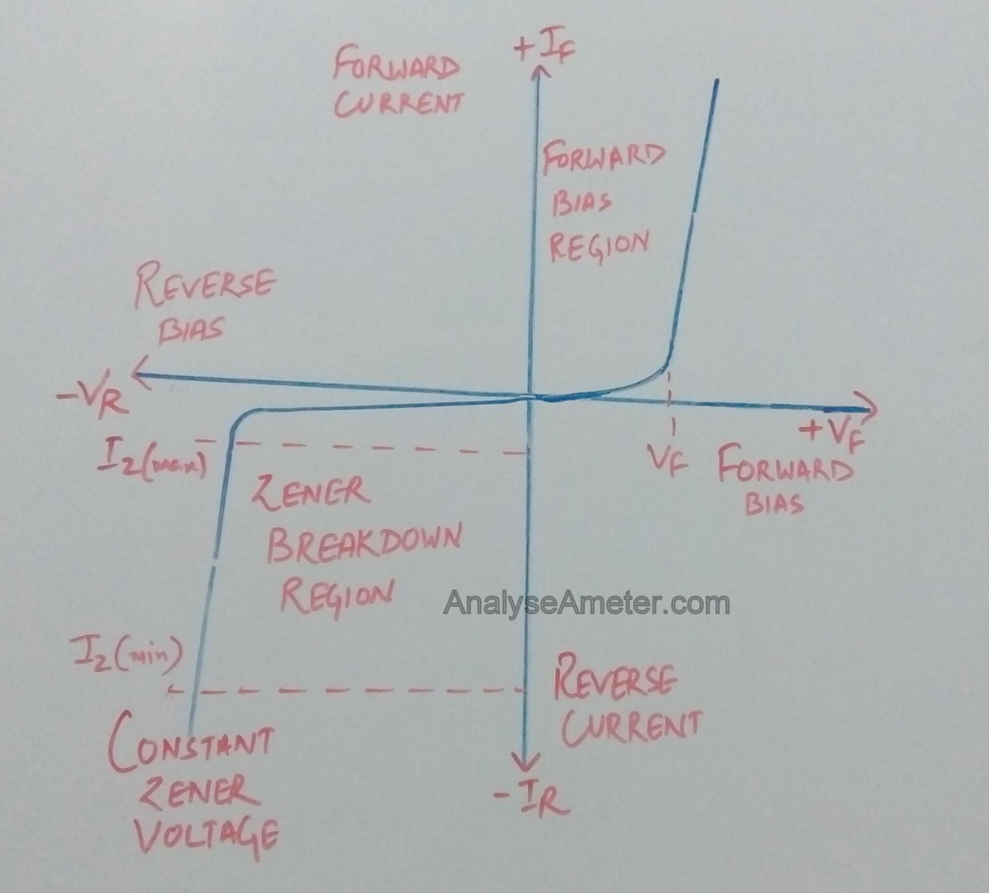 hight resolution of vi characteristics of zener diode
