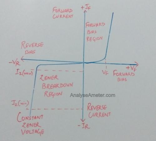small resolution of vi characteristics of zener diode