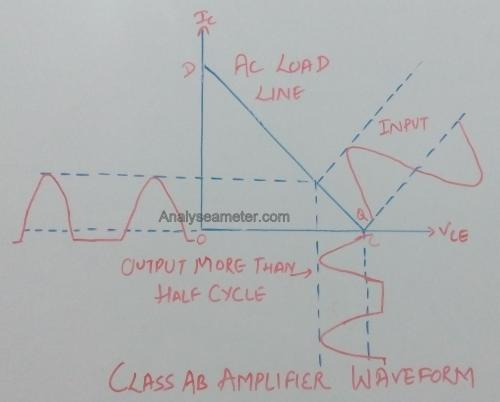 small resolution of for class ab operation of the amplifier the biasing circuit is so adjusted that the operating point lies near the cut off voltage