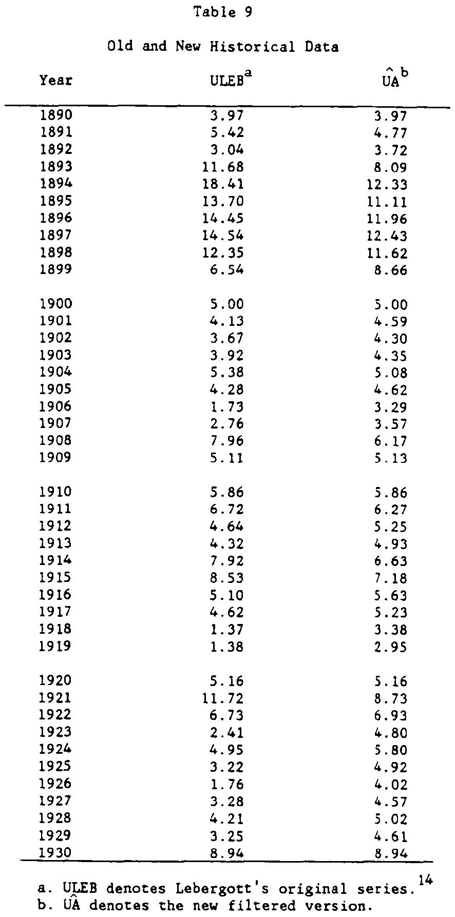 Historical CPI W Table