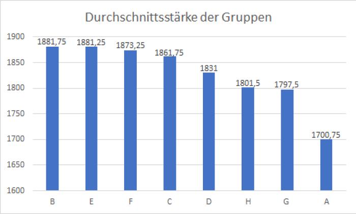 Durchschnittsstärke der Gruppen