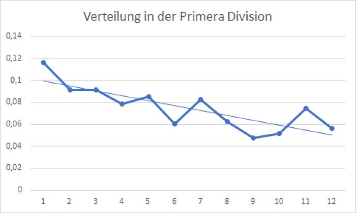 Verteilung in der Primera Division