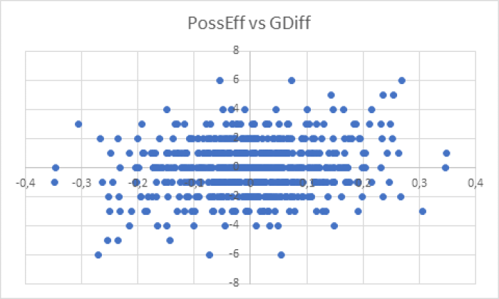 PossEffDiff vs GDiff