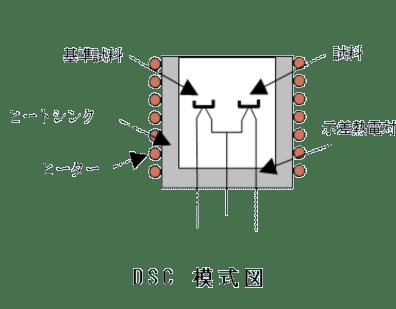 示差走査熱量分析(DSC)の原理・特徴