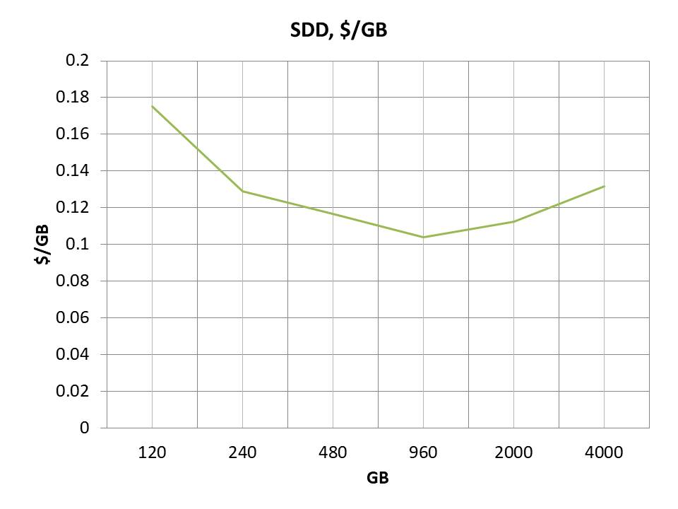 Consumer Grade SSD (Solid State Drive): Sweet Spot Pricing Analysis