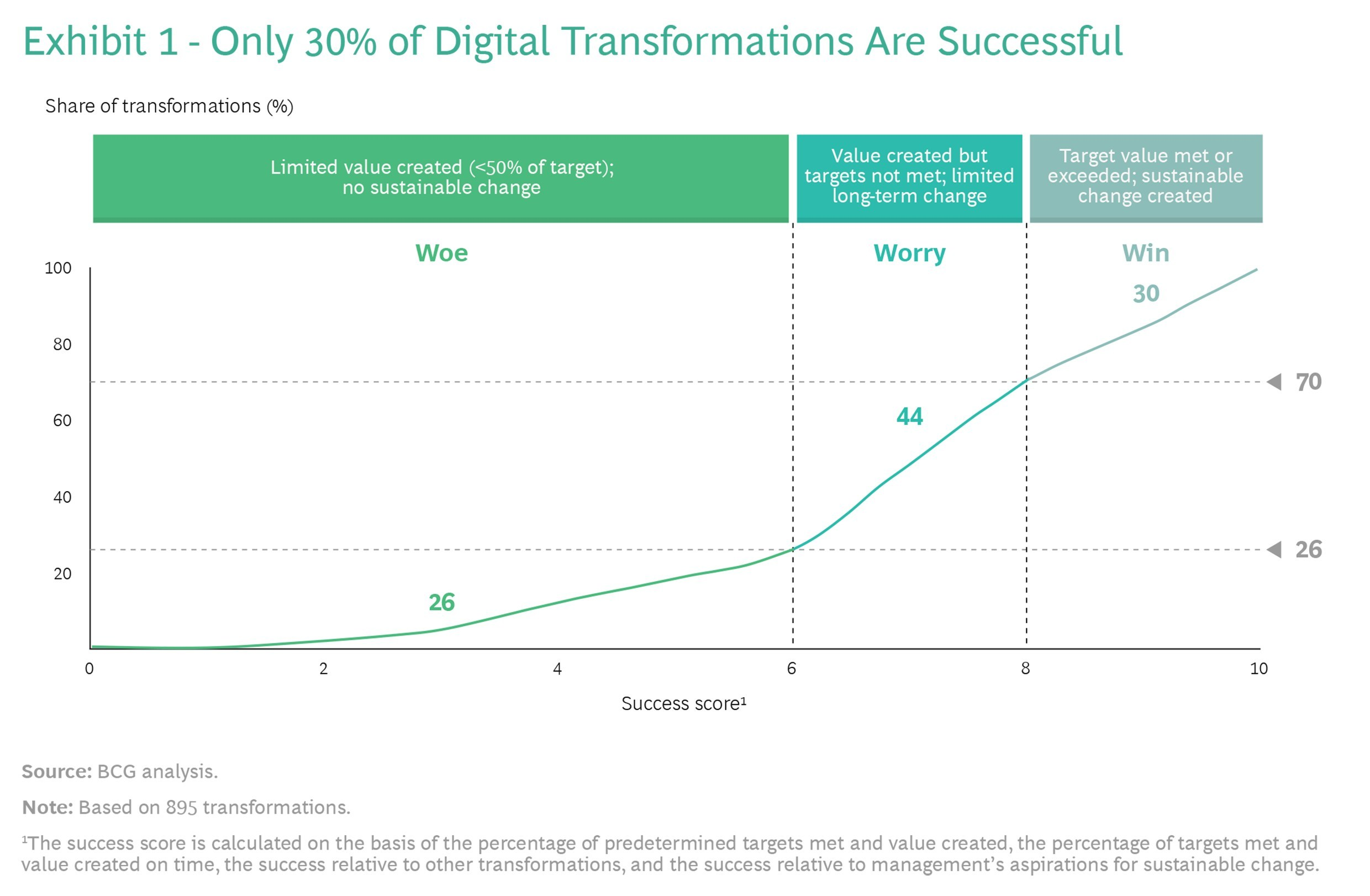 Flipping the Odds of Digital Transformation Success, Boston Consulting Group Digital Transformation Infographic