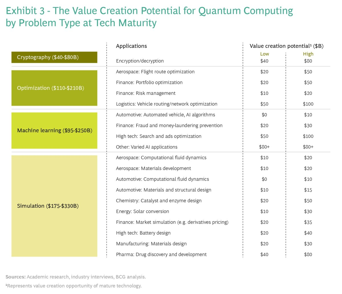 The BCG research estimates that quantum computing will unlock new value across many industries, creating up to $850 billion in annual value by 2040.