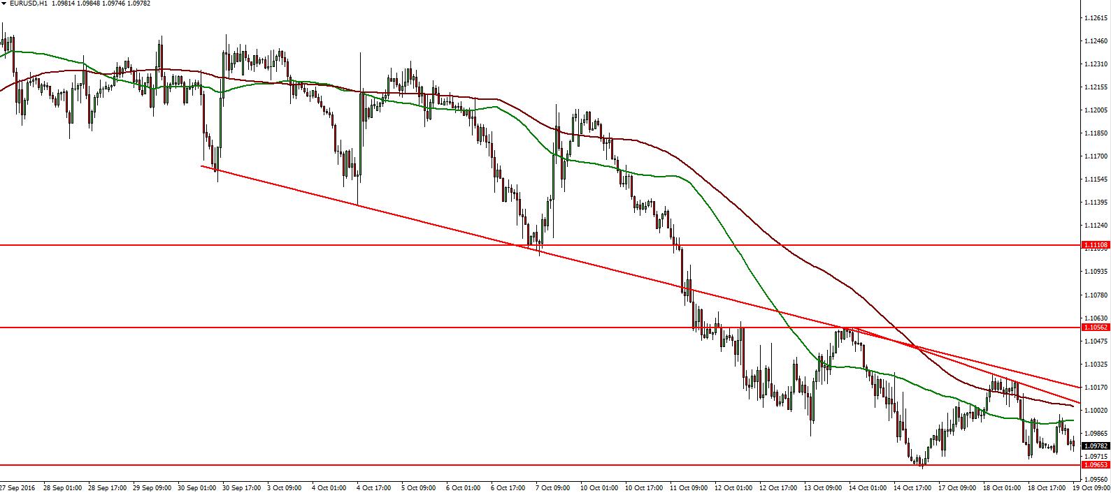 eurusd-19-10-2016