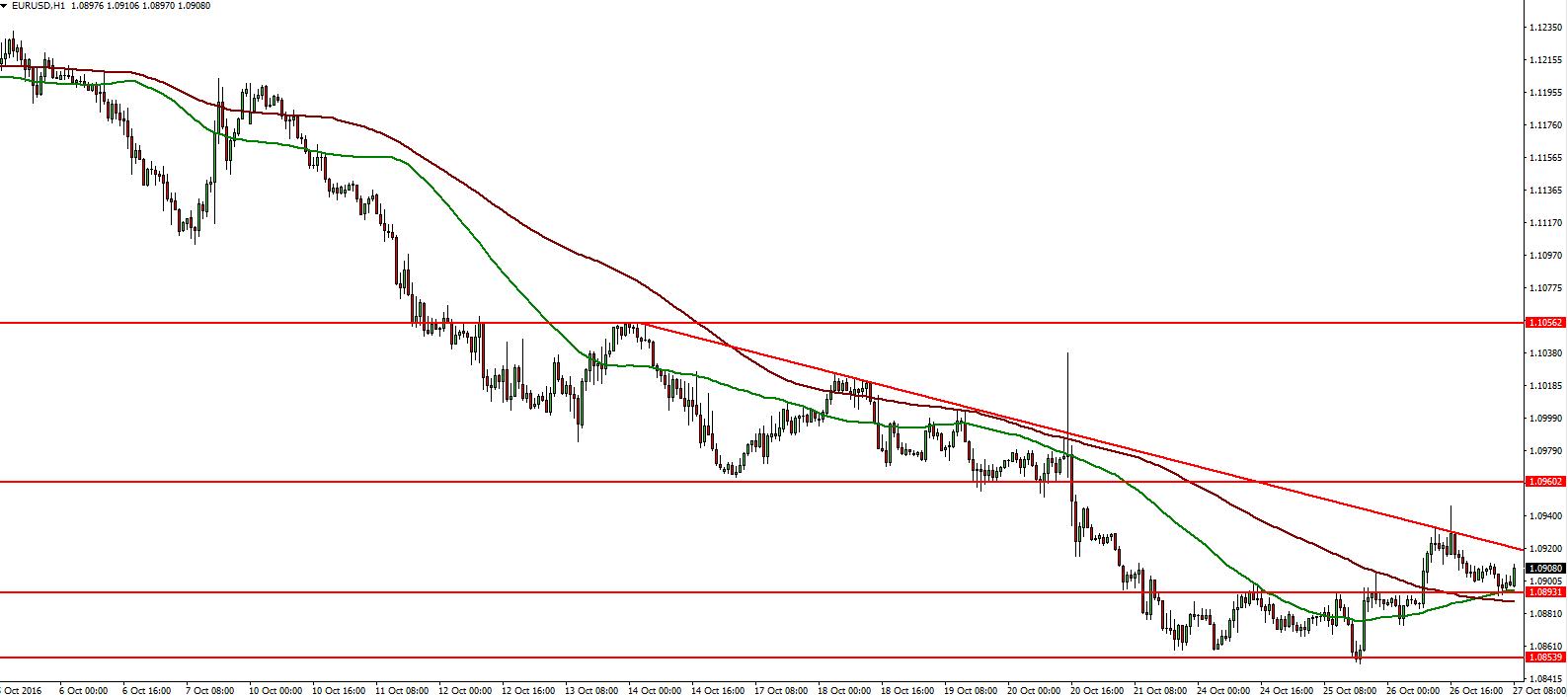 eurusd-27-10-2016