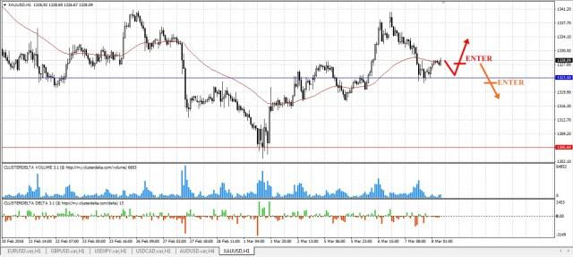 trade gold tfxi
