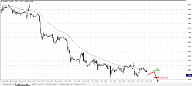 sell gbp