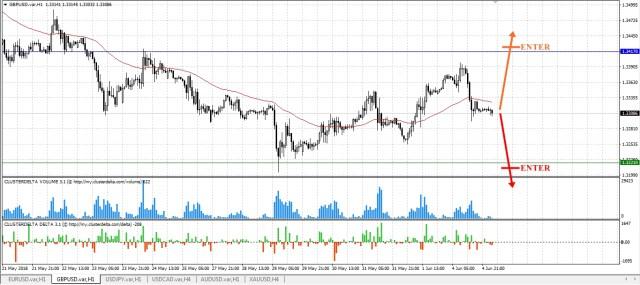 trade gbp