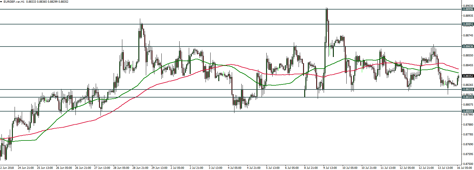EURGBP - 16.07.2018