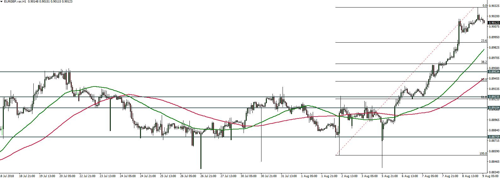EURGBP - 09.08.2018
