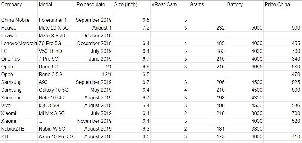 5G Phone facts Dec 2019