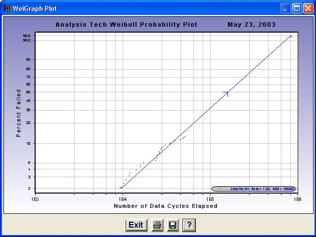 WeiGaph Weibul Probability Plotting