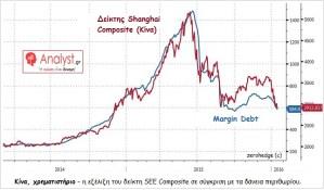 ΓΡΑΦΗΜΑ - Κίνα, χρηματιστήριο, δάνεια περιθωρίου