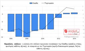 ΓΡΑΦΗΜΑ - Ελλάδα, Πορτογαλία, ισοζύγιο τρεχουσών συναλλαγών