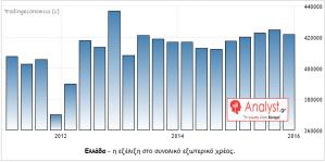 ΓΡΑΦΗΜΑ - Ελλάδα, εξωτερικό χρέος