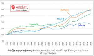 ΓΡΑΦΗΜΑ - Ευρωζώνη, Κόστος εργασίας ανά μονάδα προϊόντος στο εκάστοτε εθνικό νόμισμα
